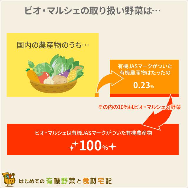 ビオ・マルシェの有機野菜は有機JASマーク付き