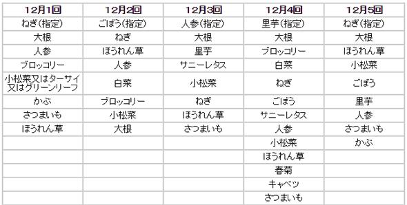 セット品目の予定表