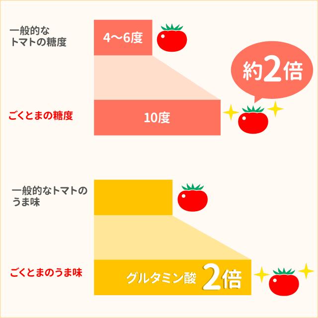 ごくとまの栄養価