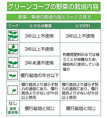 野菜の栽培内容