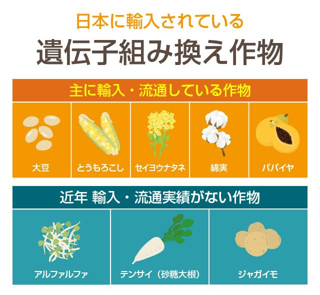 日本で輸入されている遺伝子組換え作物