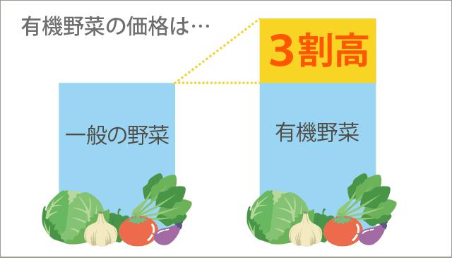 有機野菜の価格3割高
