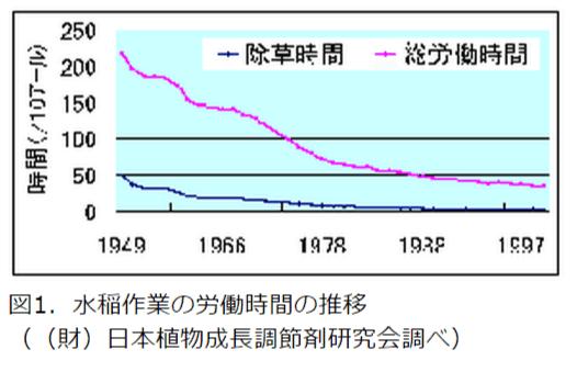 水稲作業の労働時間の推移