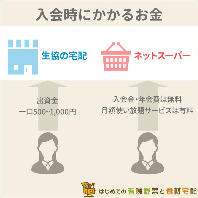 生協宅配ネットスーパー入会費