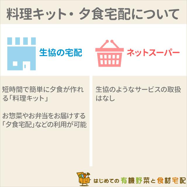 生協宅配ネットスーパー料理キット夕食宅配 width=