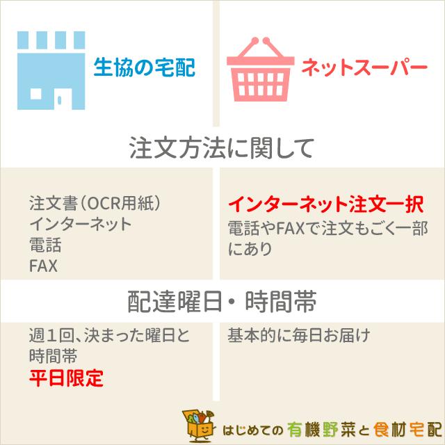 生協宅配ネットスーパーの注文方法・配達曜日・時間帯