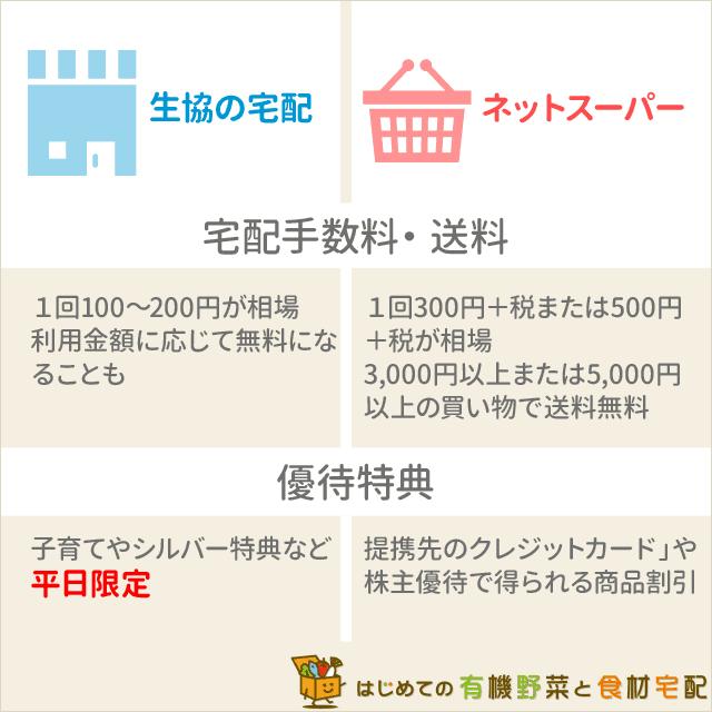 生協宅配ネットスーパーの宅配手数料・送料・優待特典