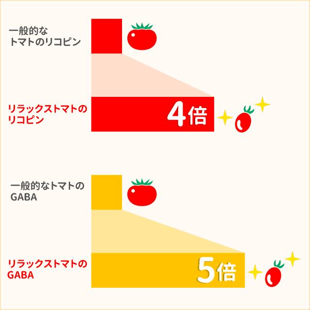 リラックストマトの栄養価