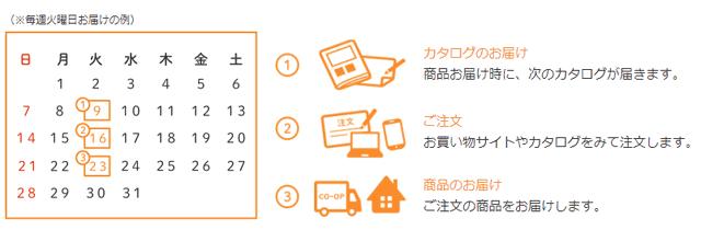 生協の注文・宅配サイクル