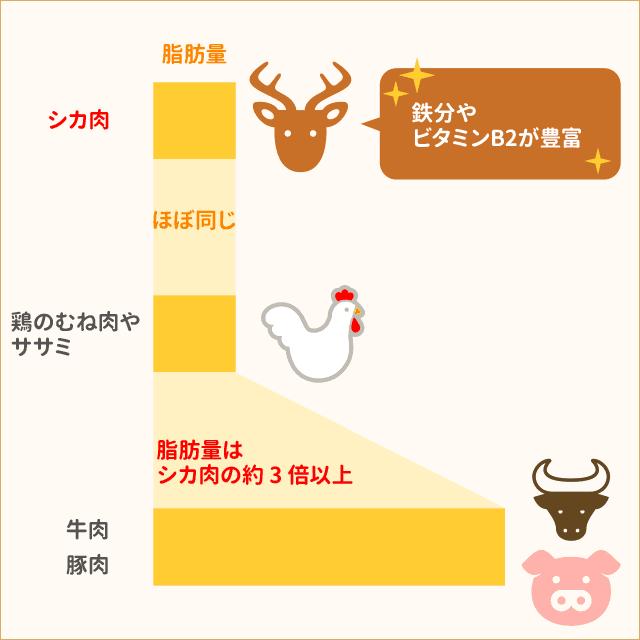 鹿肉の良さ