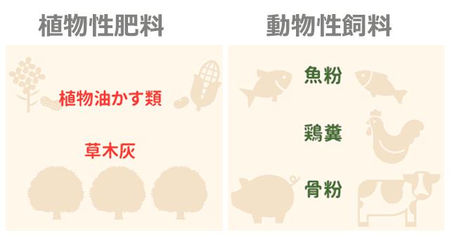 有機肥料の種類