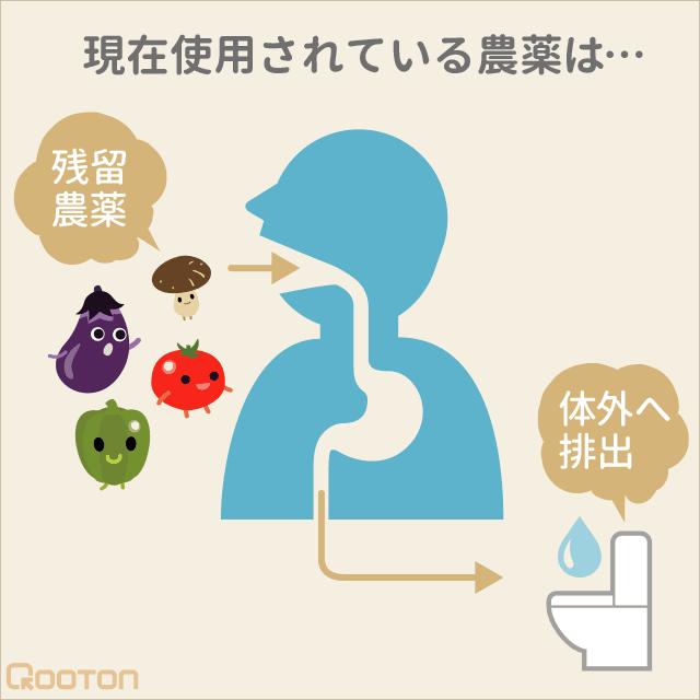 農薬は尿として体外に排出